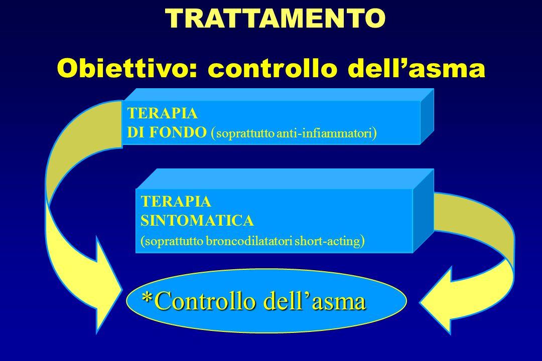 Obiettivo: controllo dell'asma