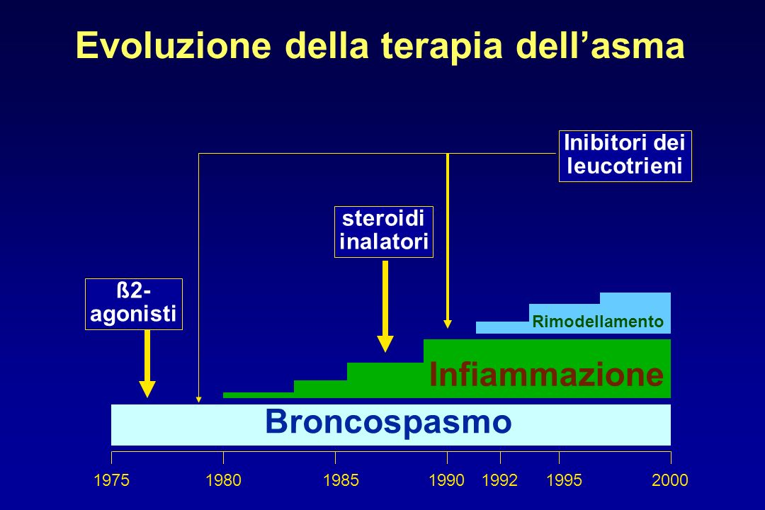 Evoluzione della terapia dell'asma