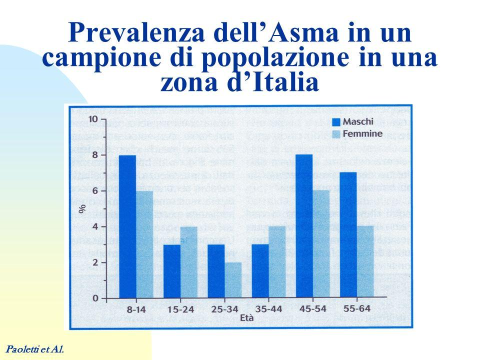 Prevalenza dell'Asma in un campione di popolazione in una zona d'Italia