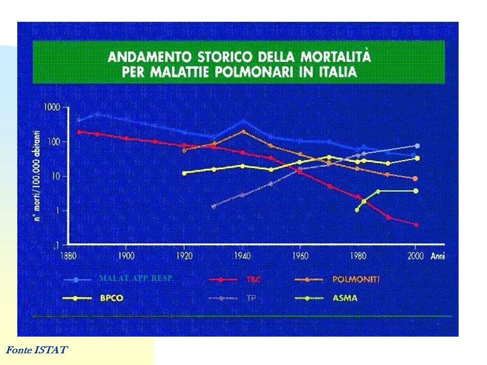 MALAT. APP. RESP. Fonte ISTAT