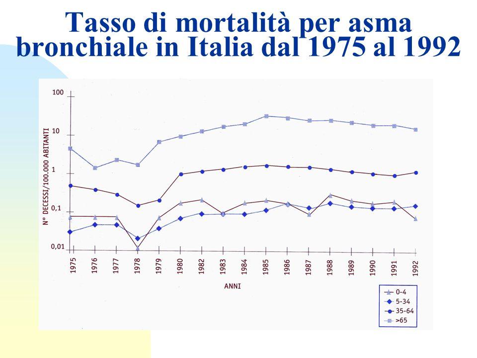 Tasso di mortalità per asma bronchiale in Italia dal 1975 al 1992