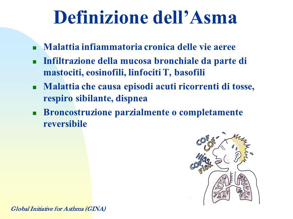 Definizione dell'Asma