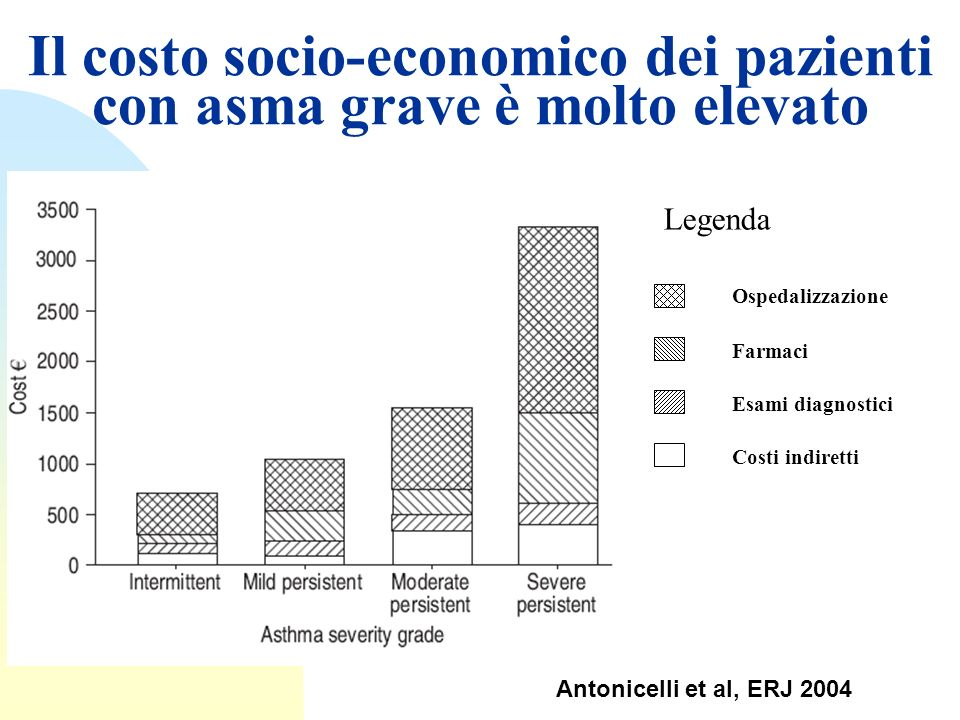 Il costo socio-economico dei pazienti con asma grave è molto elevato