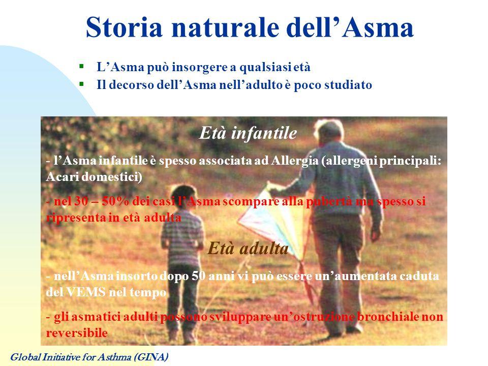 Storia naturale dell'Asma