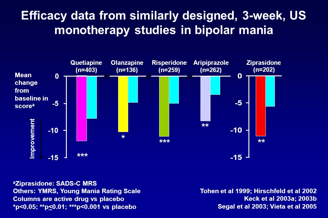 Efficacy data from similarly designed, 3-week, US monotherapy studies in bipolar mania