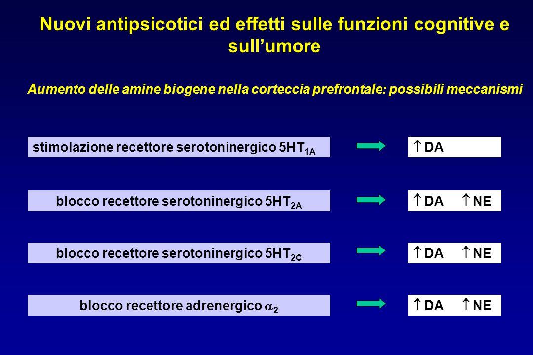 Nuovi antipsicotici ed effetti sulle funzioni cognitive e sull'umore Aumento delle amine biogene nella corteccia prefrontale: possibili meccanismi