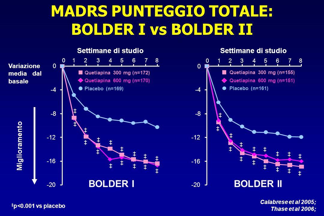 MADRS PUNTEGGIO TOTALE: BOLDER I vs BOLDER II