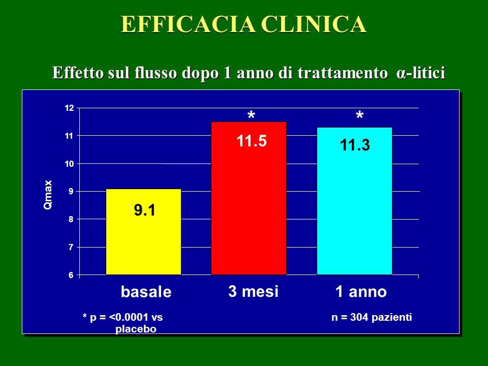 Effetto sul flusso dopo 1 anno di trattamento α-litici