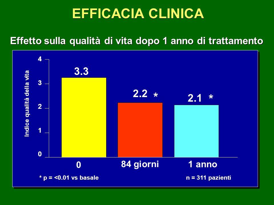 EFFICACIA CLINICAEffetto sulla qualità di vita dopo 1 anno di trattamento. 4. 3. 2. 1. 3.3. 84 giorni.