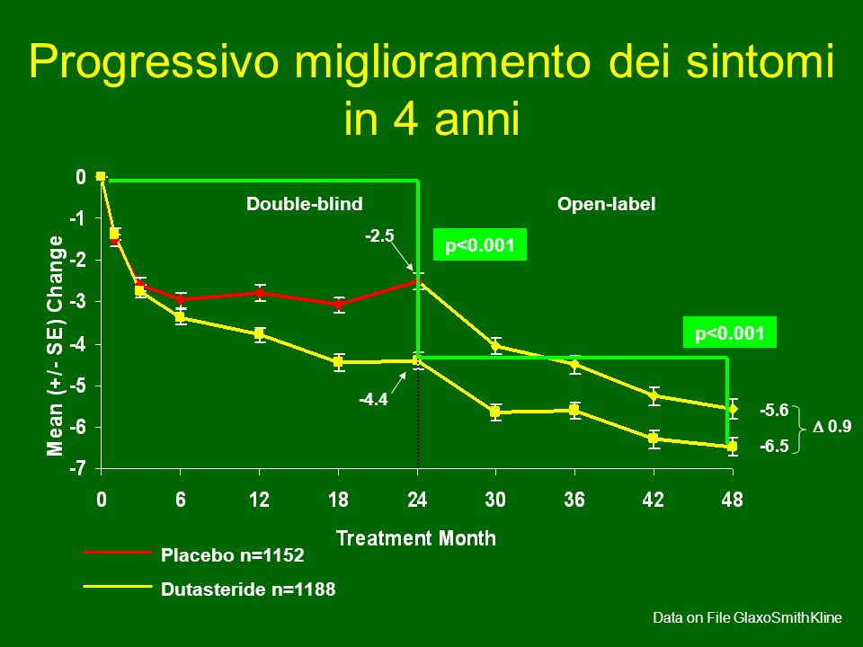 Progressivo miglioramento dei sintomi in 4 anni