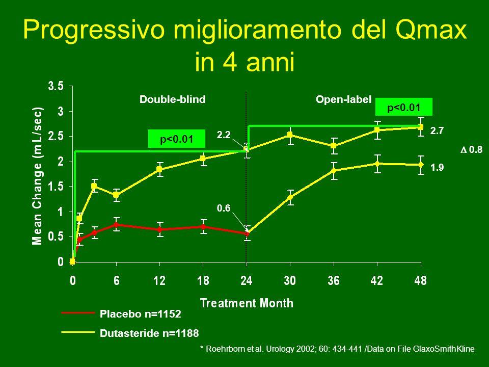 Progressivo miglioramento del Qmax in 4 anni