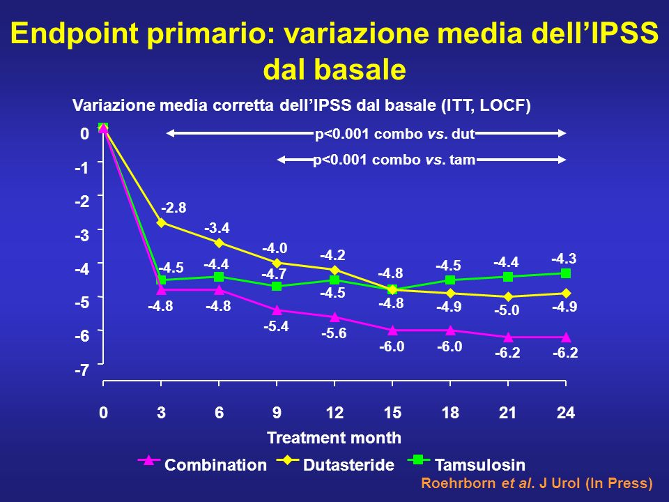 Endpoint primario: variazione media dell'IPSS dal basale