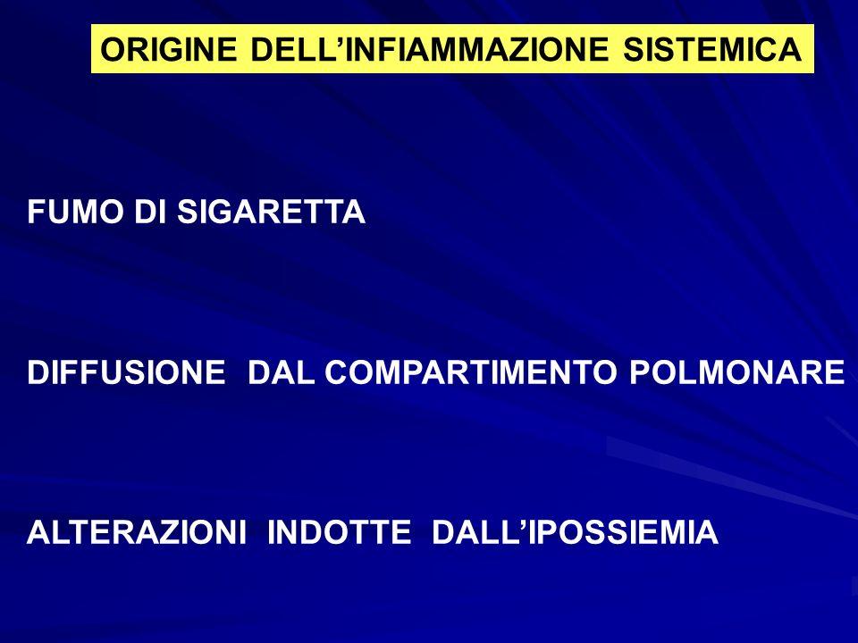 ORIGINE DELL'INFIAMMAZIONE SISTEMICA