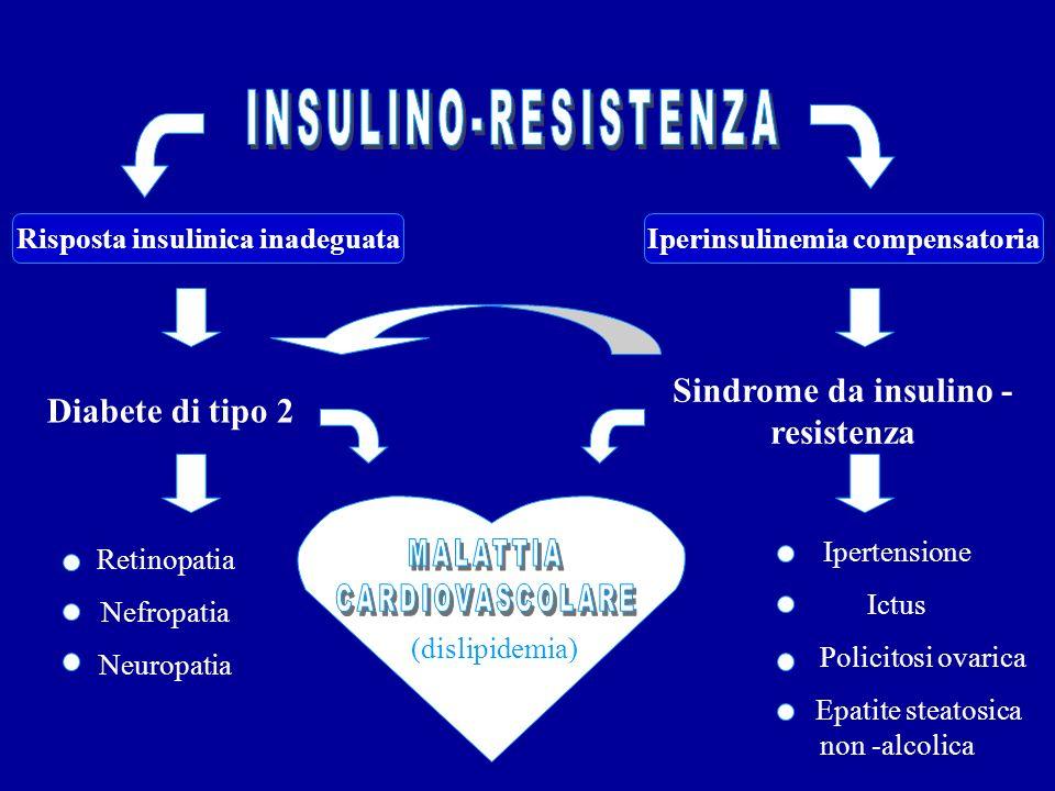 INSULINO-RESISTENZA Sindrome da insulino - resistenza
