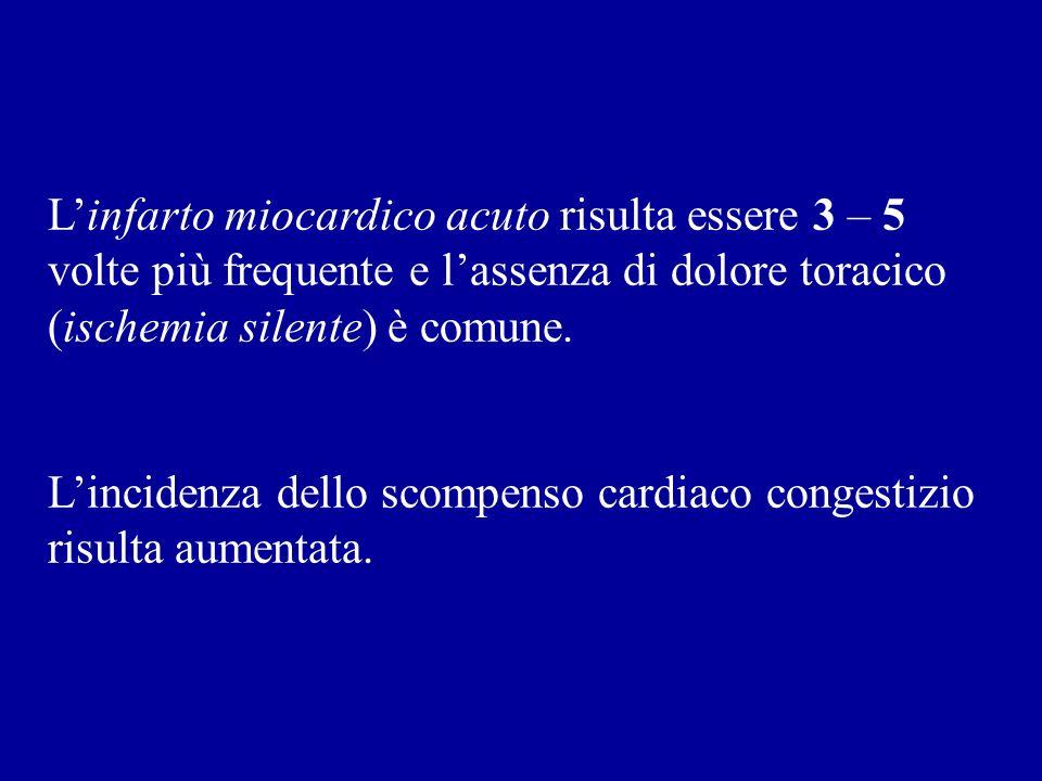 L'infarto miocardico acuto risulta essere 3 – 5 volte più frequente e l'assenza di dolore toracico (ischemia silente) è comune.