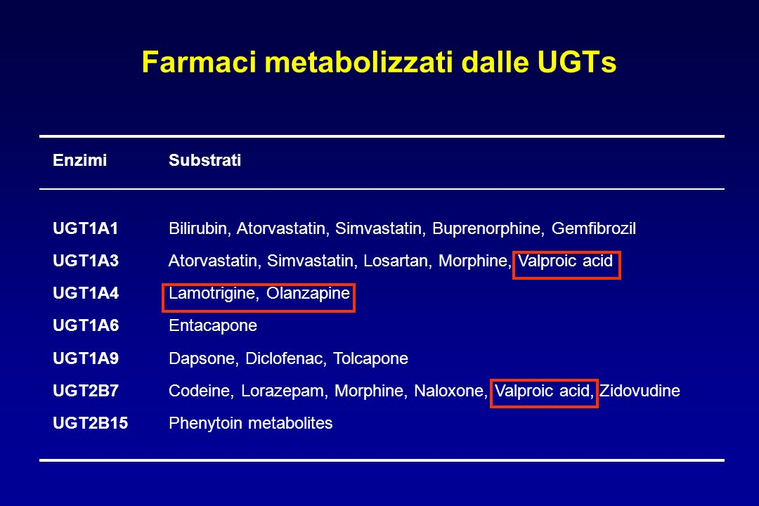 Farmaci metabolizzati dalle UGTs