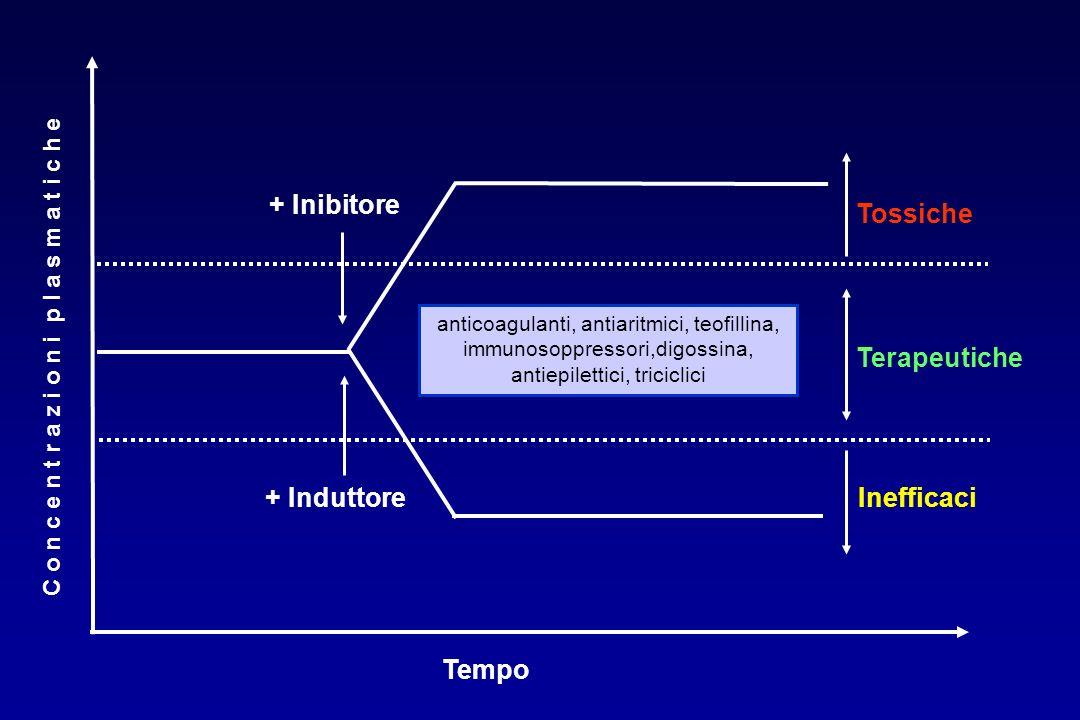 + Inibitore Tossiche Terapeutiche + Induttore Inefficaci Tempo