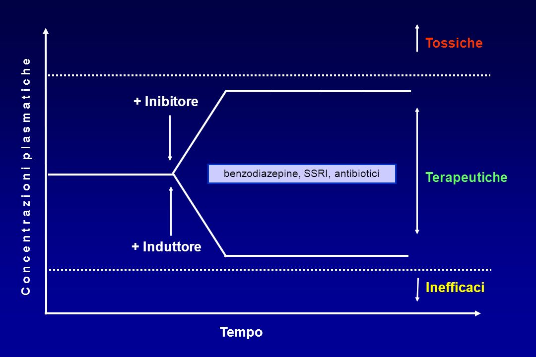 benzodiazepine, SSRI, antibiotici