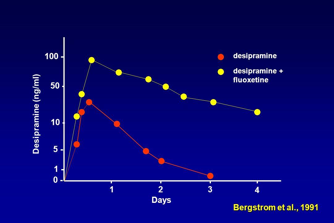 5 - 1 - 100 -      50 -      Desipramine (ng/ml)    10 -