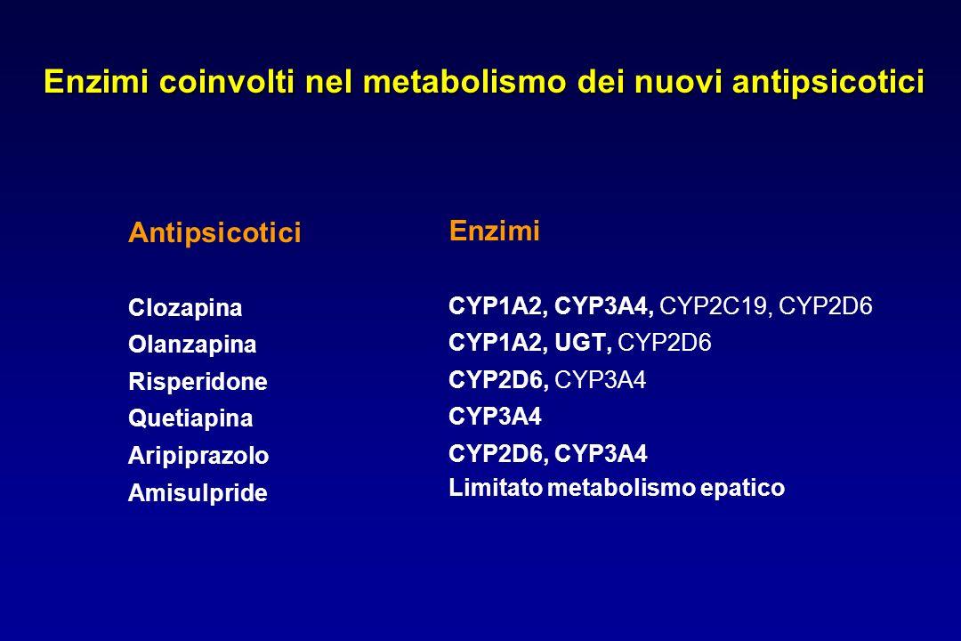 Enzimi coinvolti nel metabolismo dei nuovi antipsicotici