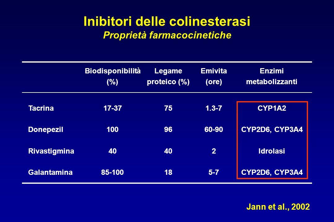 Inibitori delle colinesterasi Proprietà farmacocinetiche