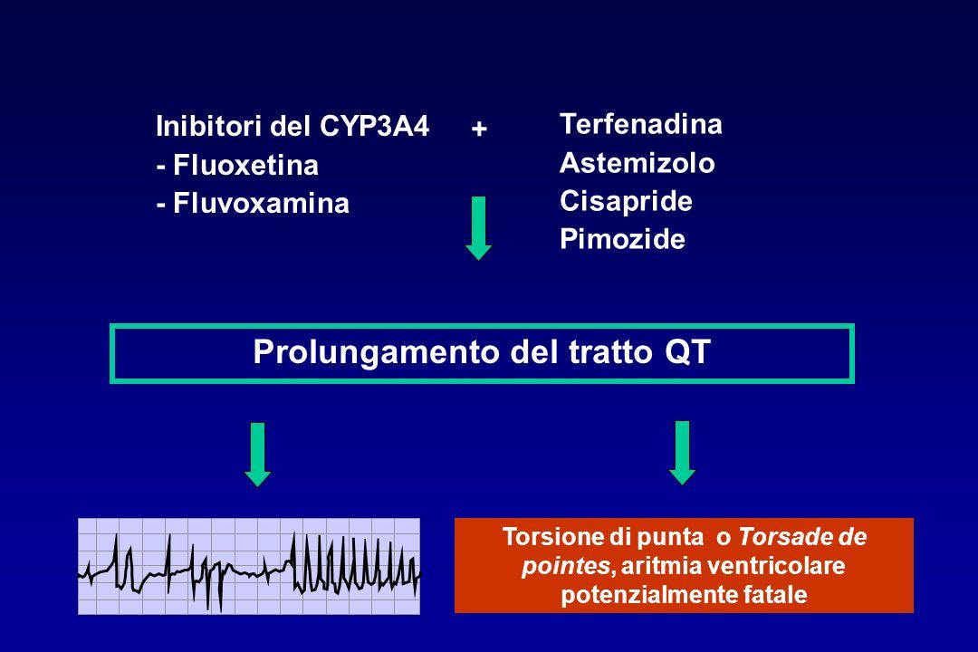 Prolungamento del tratto QT