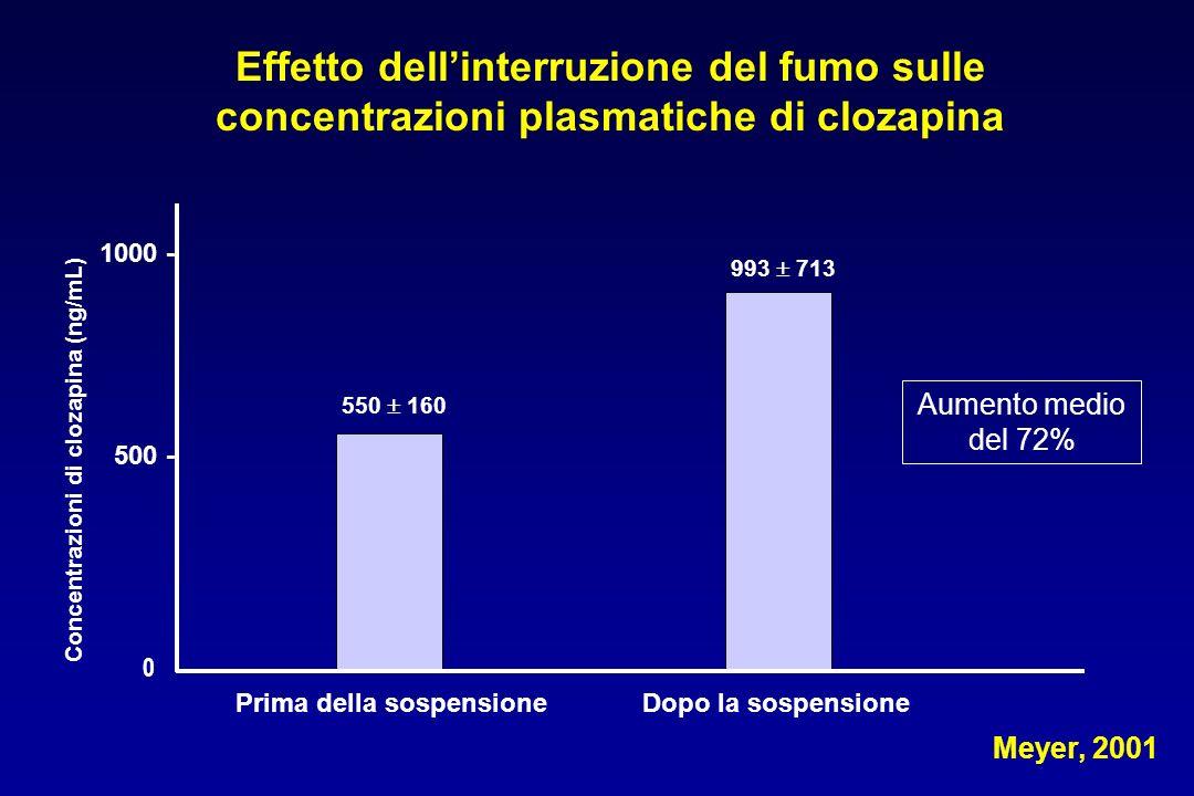 Concentrazioni di clozapina (ng/mL) Prima della sospensione