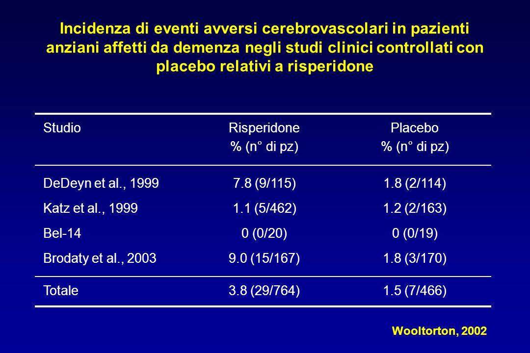 Incidenza di eventi avversi cerebrovascolari in pazienti anziani affetti da demenza negli studi clinici controllati con placebo relativi a risperidone