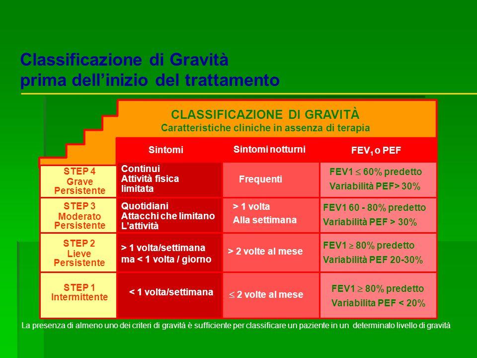 Classificazione di Gravità prima dell'inizio del trattamento