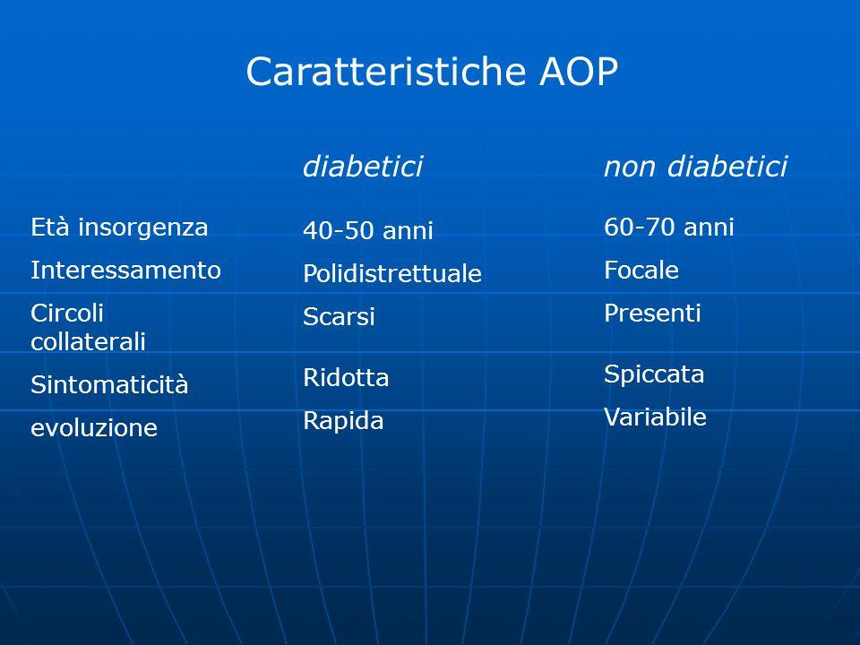 Caratteristiche AOP diabetici non diabetici Età insorgenza