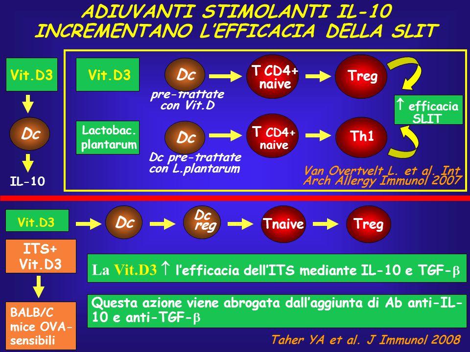 ADIUVANTI STIMOLANTI IL-10 INCREMENTANO L'EFFICACIA DELLA SLIT