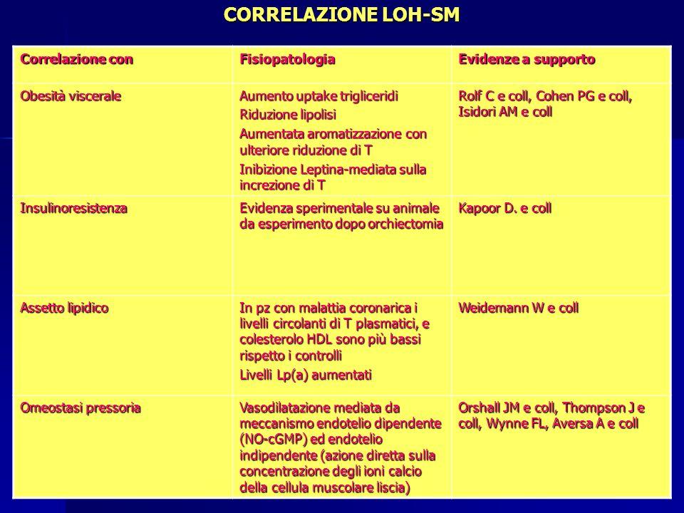 CORRELAZIONE LOH-SM Correlazione con Fisiopatologia