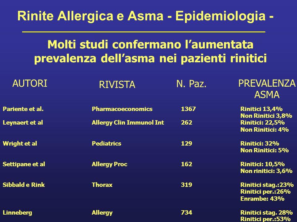 Rinite Allergica e Asma - Epidemiologia -