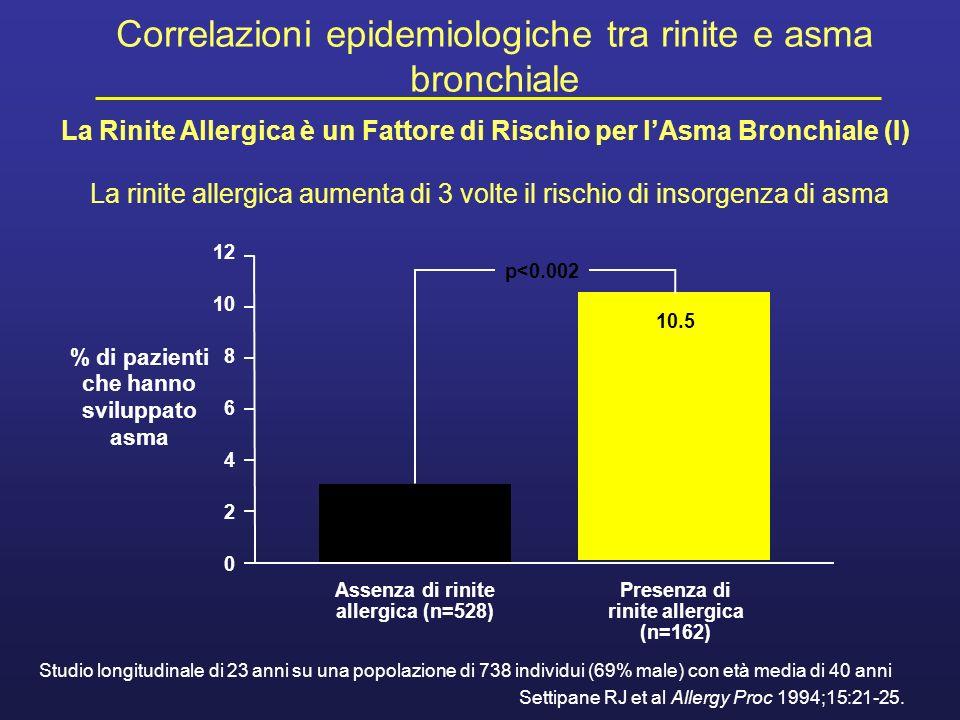 Correlazioni epidemiologiche tra rinite e asma bronchiale