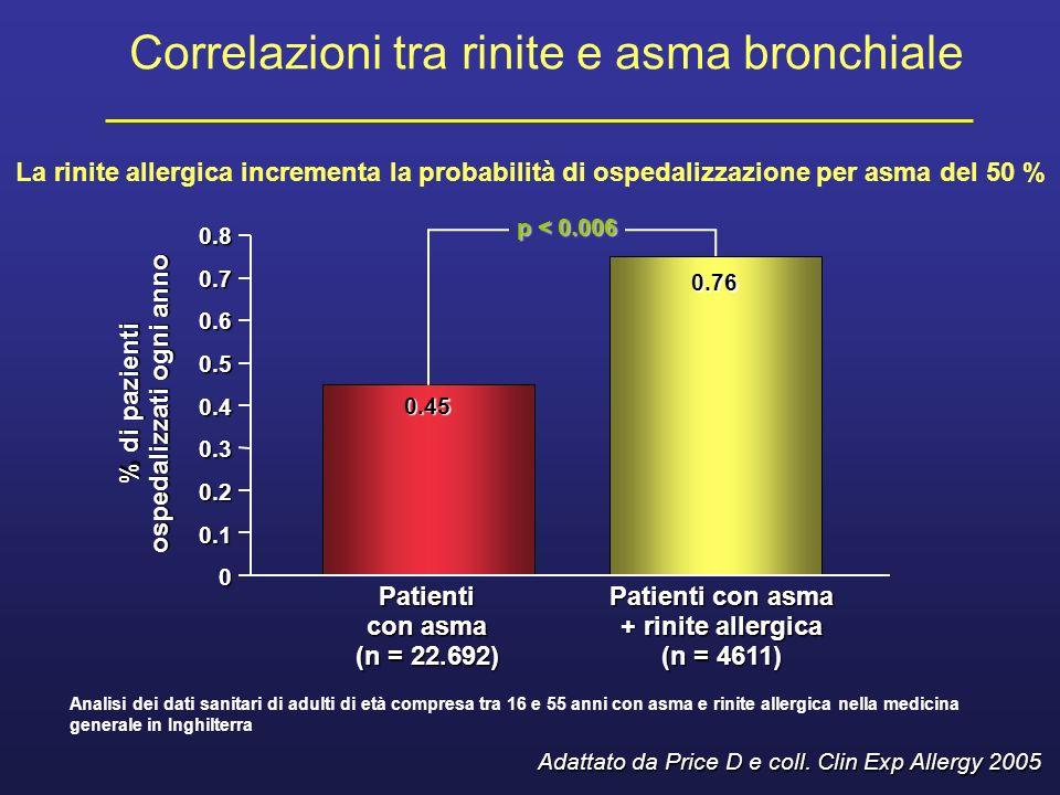 Correlazioni tra rinite e asma bronchiale
