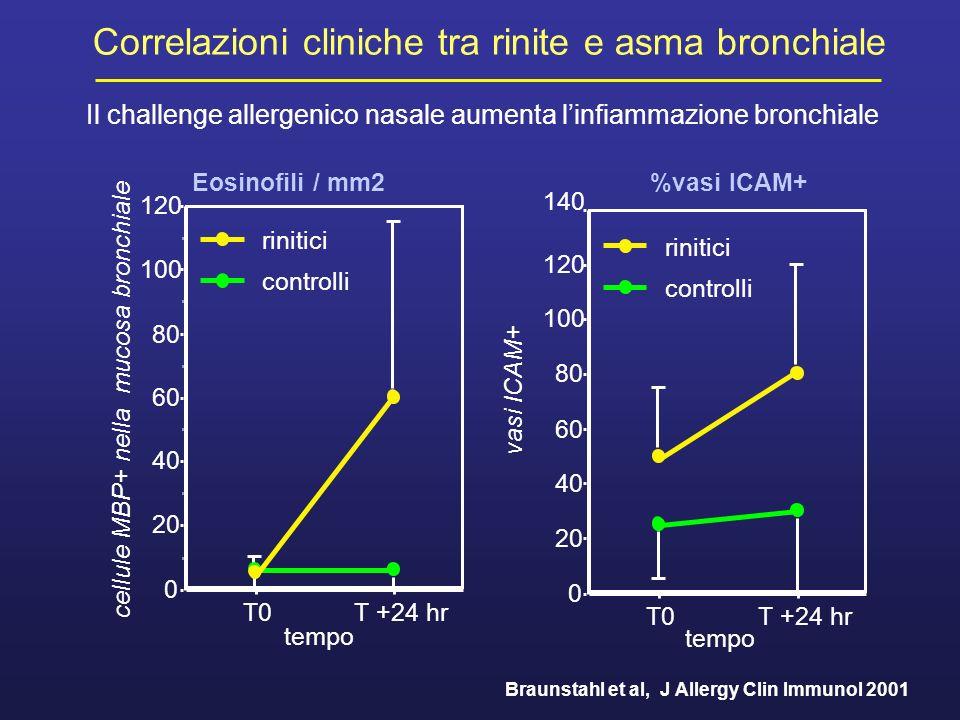 Braunstahl et al, J Allergy Clin Immunol 2001