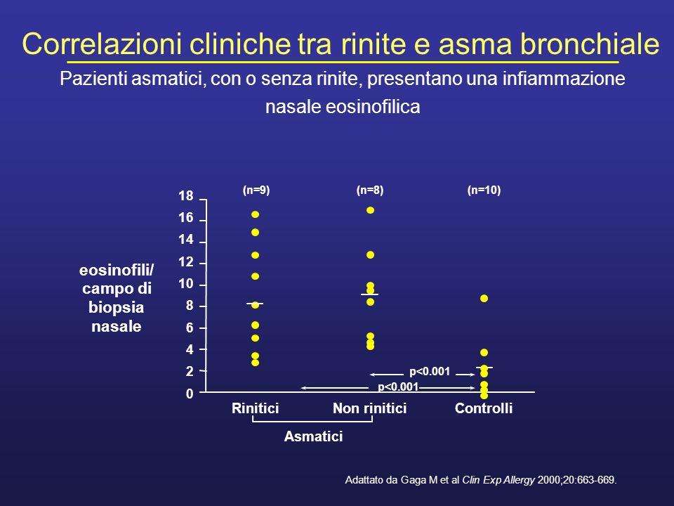 eosinofili/ campo di biopsia nasale