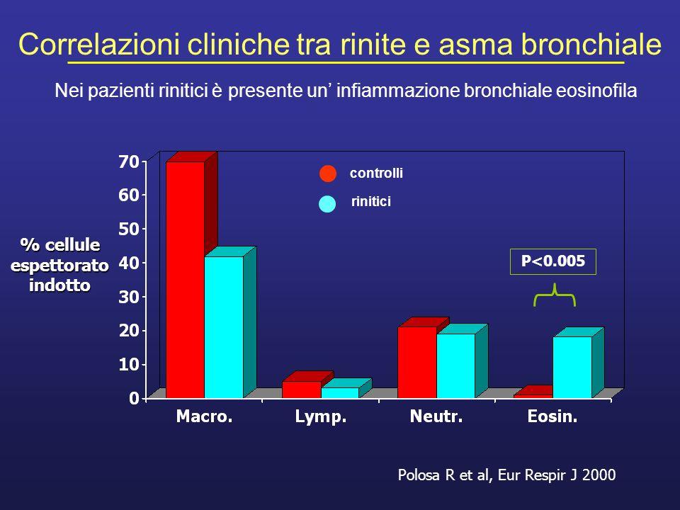 Polosa R et al, Eur Respir J 2000