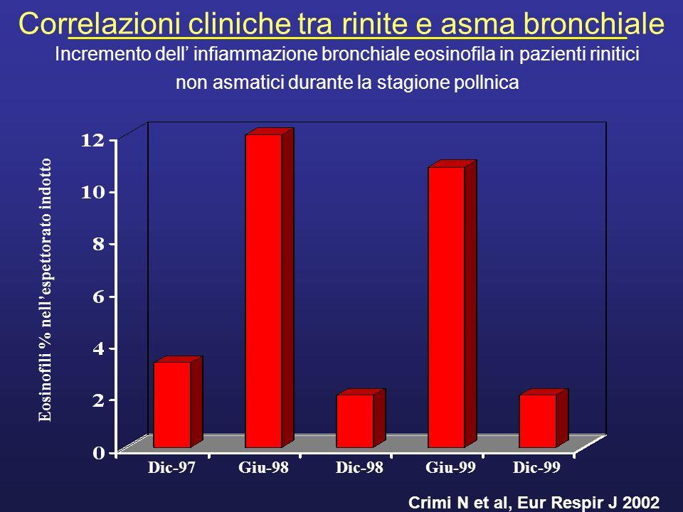 Eosinofili % nell'espettorato indotto Crimi N et al, Eur Respir J 2002