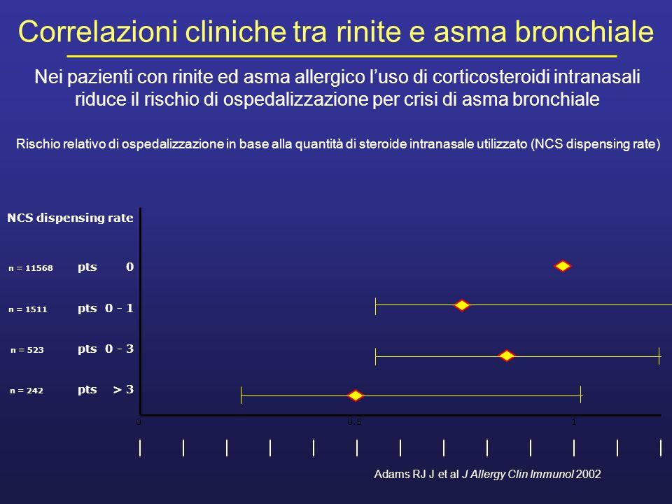 Correlazioni cliniche tra rinite e asma bronchiale