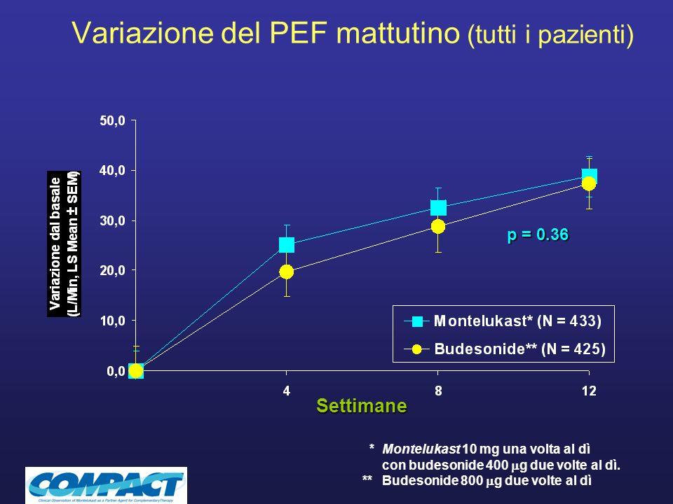 Variazione del PEF mattutino (tutti i pazienti)