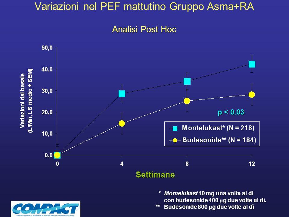 Variazioni nel PEF mattutino Gruppo Asma+RA Analisi Post Hoc