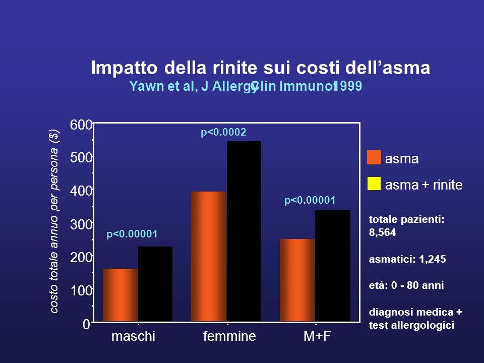 Impatto della rinite sui costi dell'asma