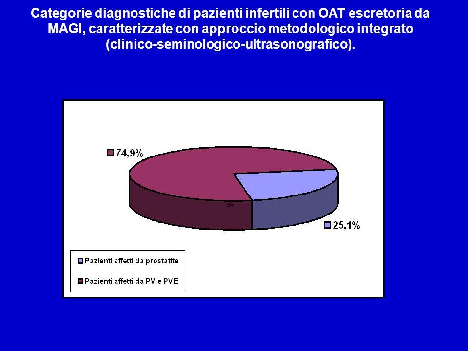 (clinico-seminologico-ultrasonografico).