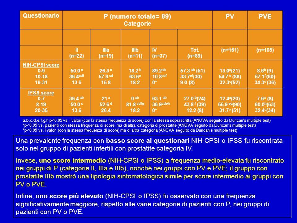 P (numero totale= 89) PV PVE