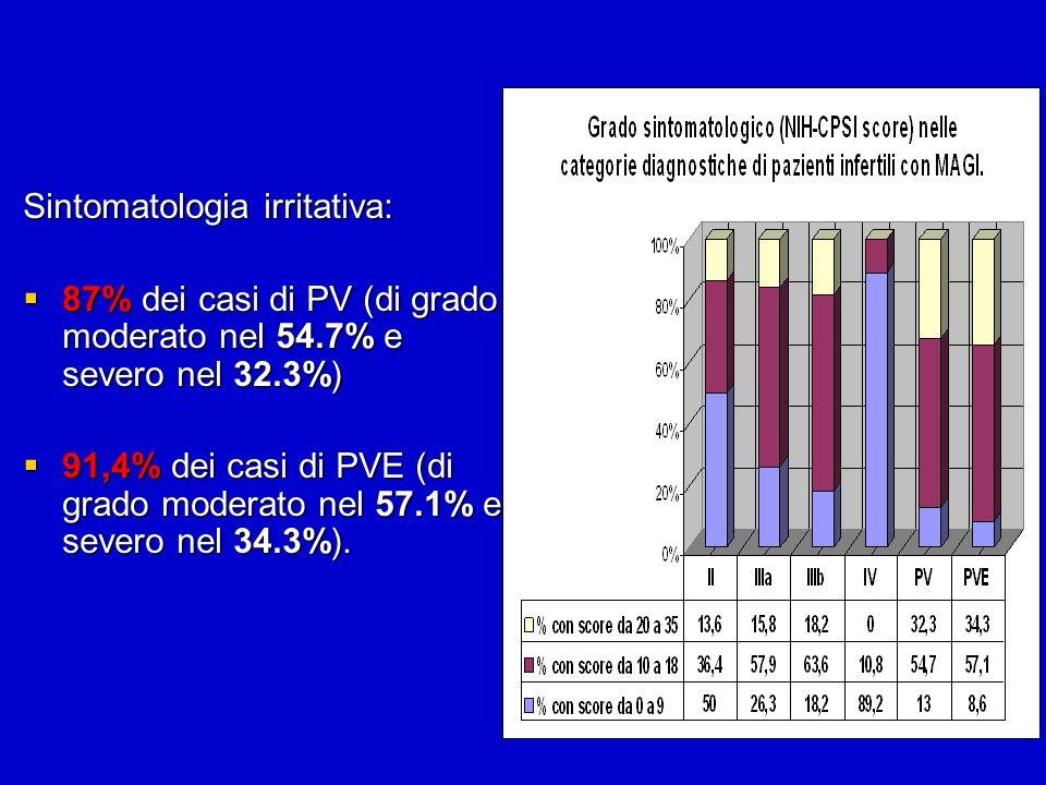 Sintomatologia irritativa: