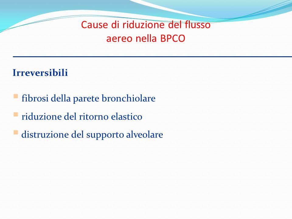 Cause di riduzione del flusso aereo nella BPCO