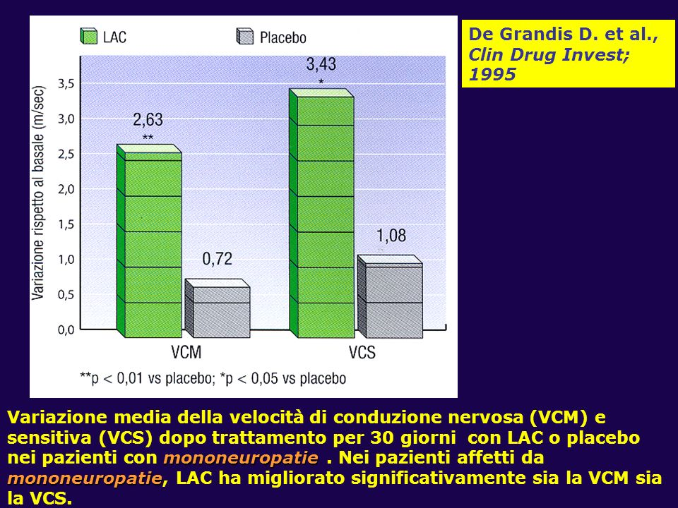 De Grandis D. et al.,Clin Drug Invest; 1995.