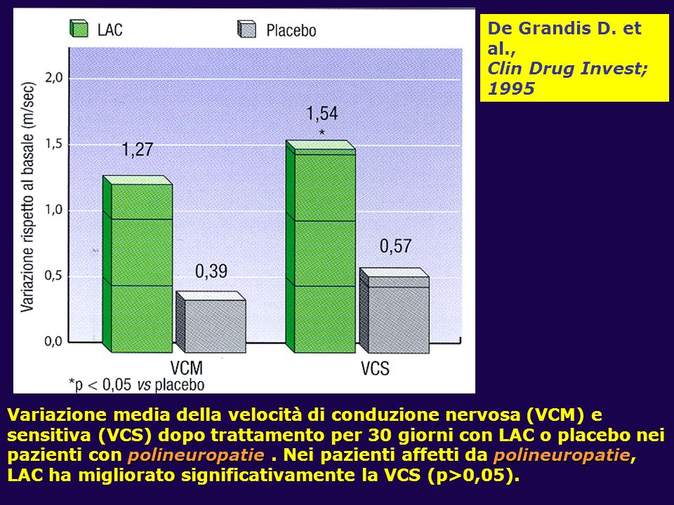 De Grandis D. et al., Clin Drug Invest; 1995.