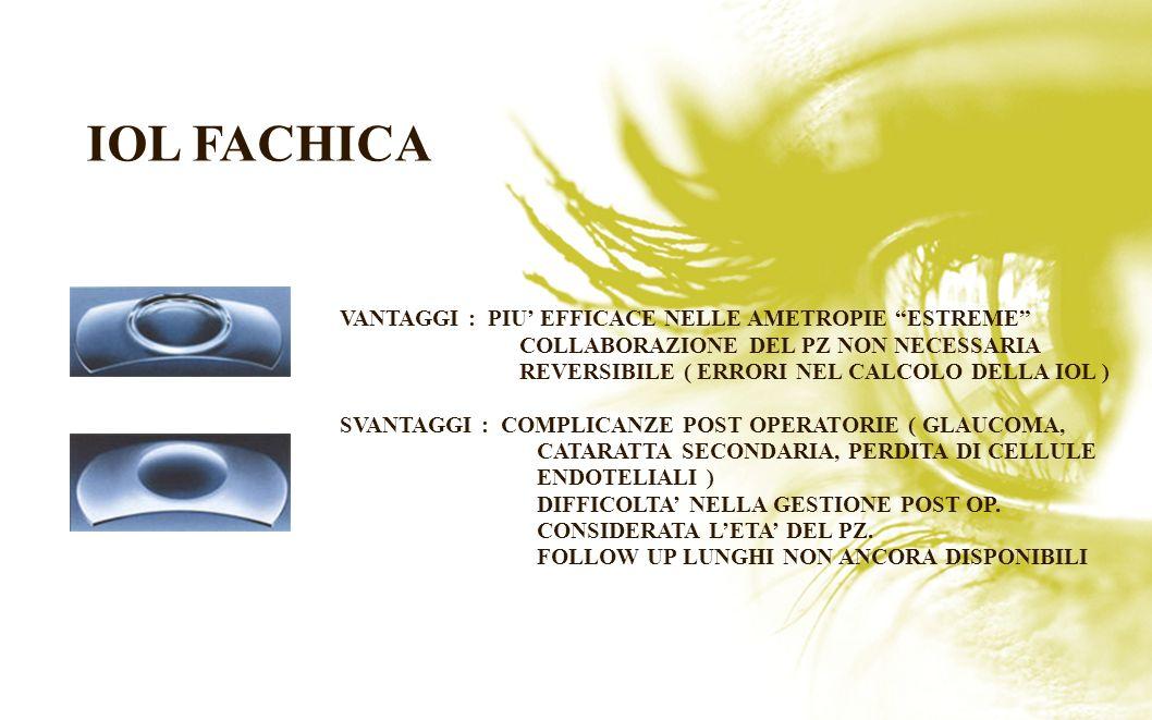 IOL FACHICA IOL FACHICA